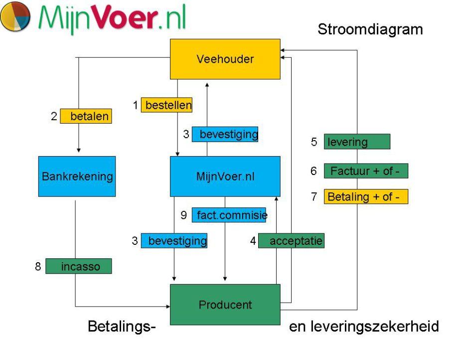 stroomdiagram-betalingen